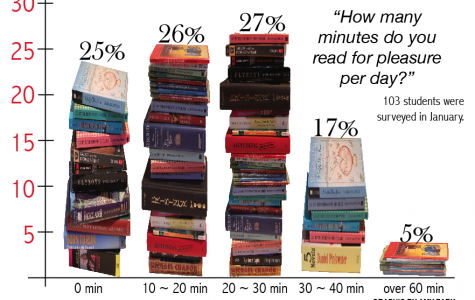 Between the lines: Why students don't read