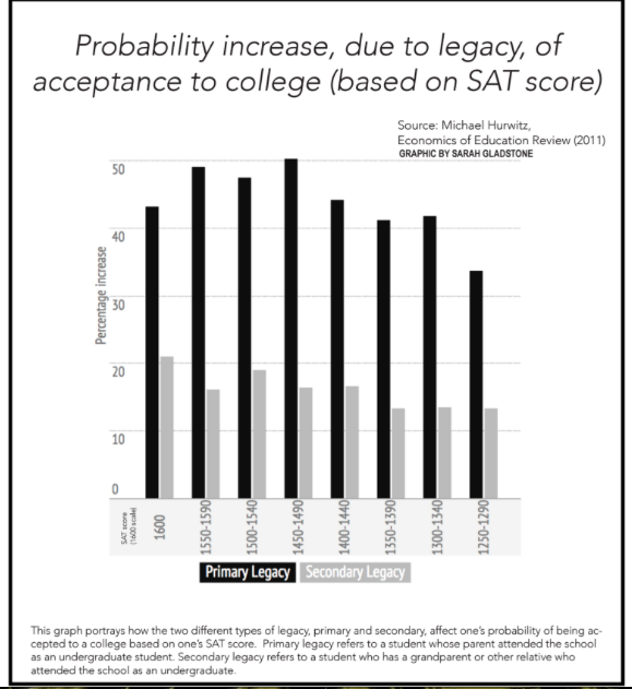 Legacy affects odds of college acceptance