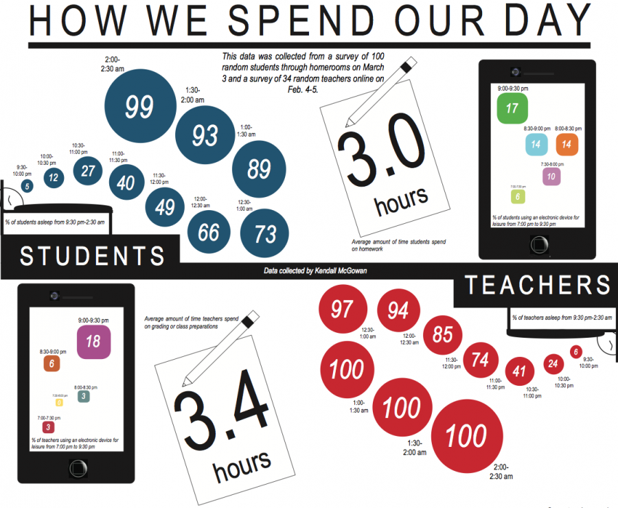 Students vs. Staff: How we spend our day