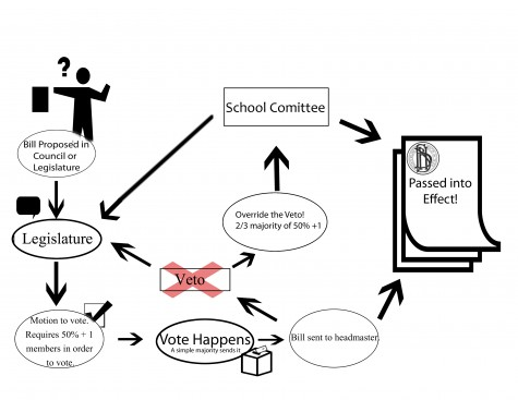 Graphic: How bills are passed at the high school