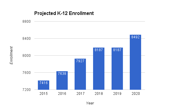 Projected K-12 enrollment 2015-2020