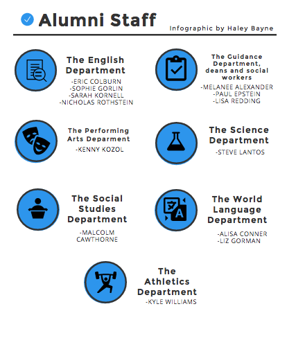 There are over 15 alumni teachers at the high school. Above is a complete list of alumni staff at the high school, broken down by department.