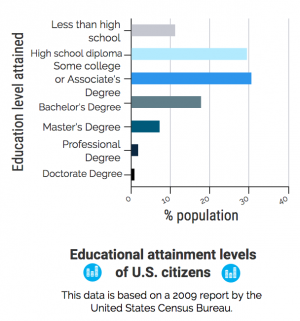 According to a 2009 report by the United States Census Bureau, the majority of U.S. citizens have some college or associate's degree. Multiple teachers at the high school are part of the less than ten percent who have a doctorate. GRAPHIC BY HALEY BAYNE/SAGAMORE STAFF