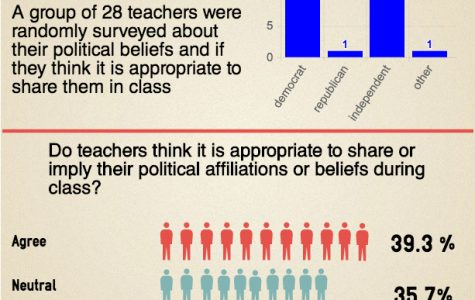 Teachers share political beliefs in classes