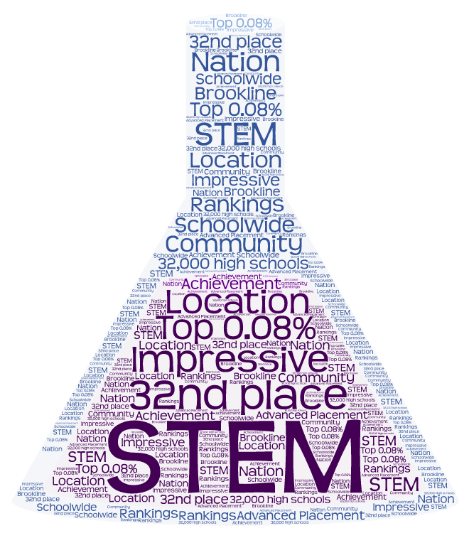 The town ranks 32nd in the nation for STEM fields.