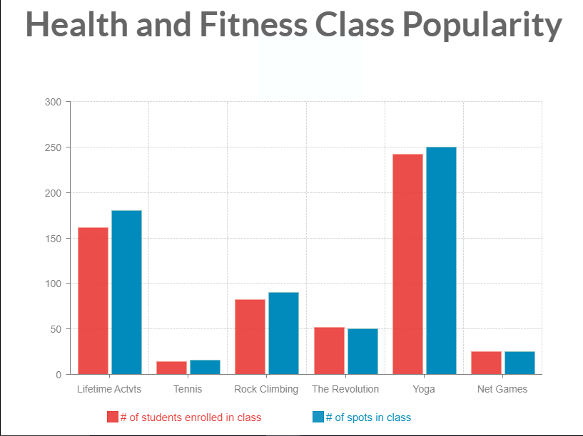 Health+and+fitness+class+popularity+differs+by+sport