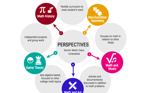 Perspectives of a Mathematical Mind aims to integrate many themes into the one class.