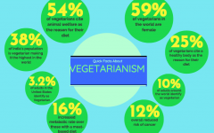 Students remain committed despite stigma surrounding vegetarianism