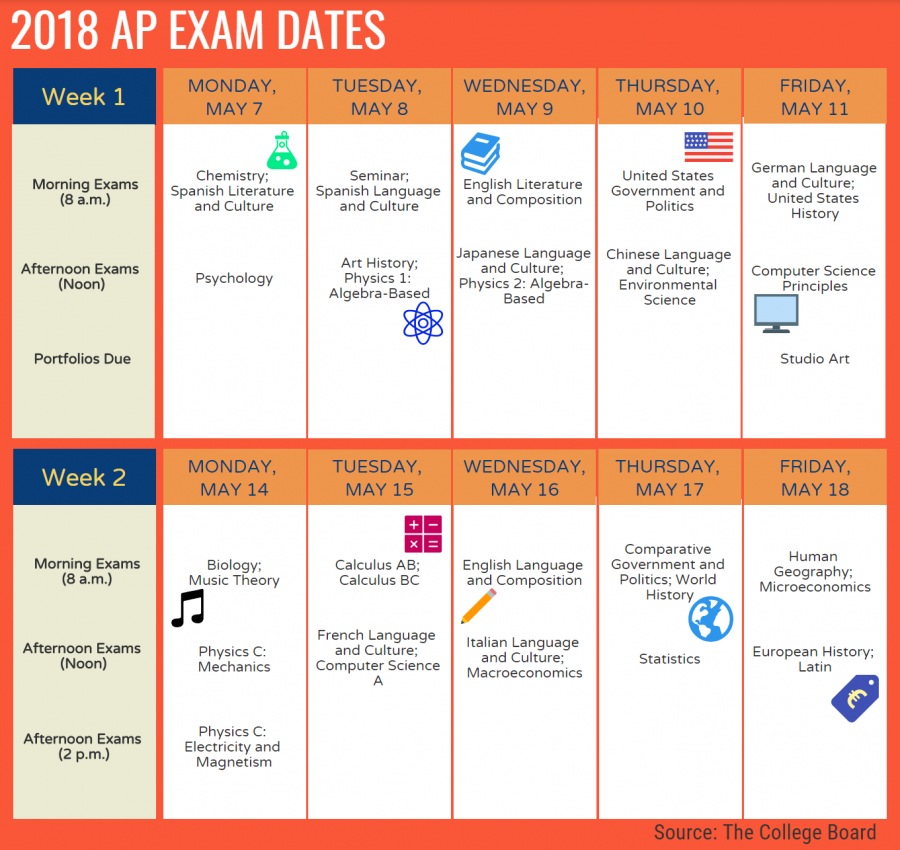 Teachers+of+AP+classes+must+plan+to+have+all+the+required+material+complete+by+the+date+scheduled+in+May+for+their+subject%27s+AP+exam.