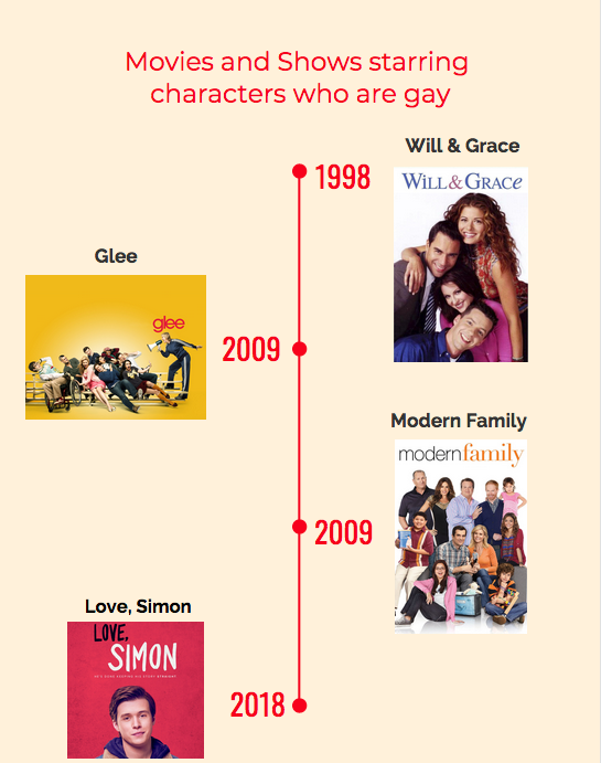 %22Love%2C+Simon%22+brings+a+new+perspective+to+LGBTQ+themes+in+pop+culture+in+comparison+to+its+older+peers.+