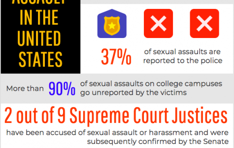 Surprised? Sexual Assault is prevalent in the United States. Heated partisan squabbles have undermined accusations of two incumbent Supreme Court Justices.