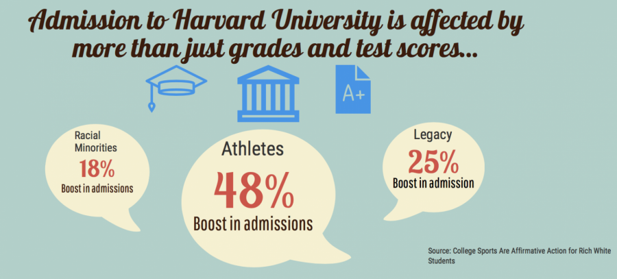 Many+people+believe+that+that+minority+status+greatly+improve+college+admissions+chances.+However%2C+status+as+an+athlete+or+as+a+legacy+provides+a+greater+boost+in+one%27s+chances.