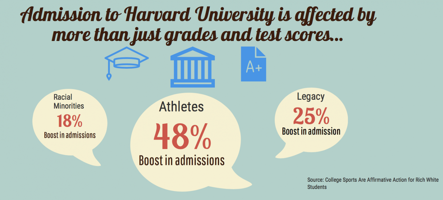Many people believe that that minority status greatly improve college admissions chances. However, status as an athlete or as a legacy provides a greater boost in one's chances.