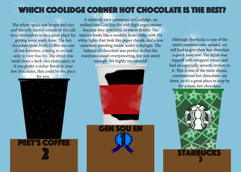 Coolidge Corner Hot Chocolates: Face Off