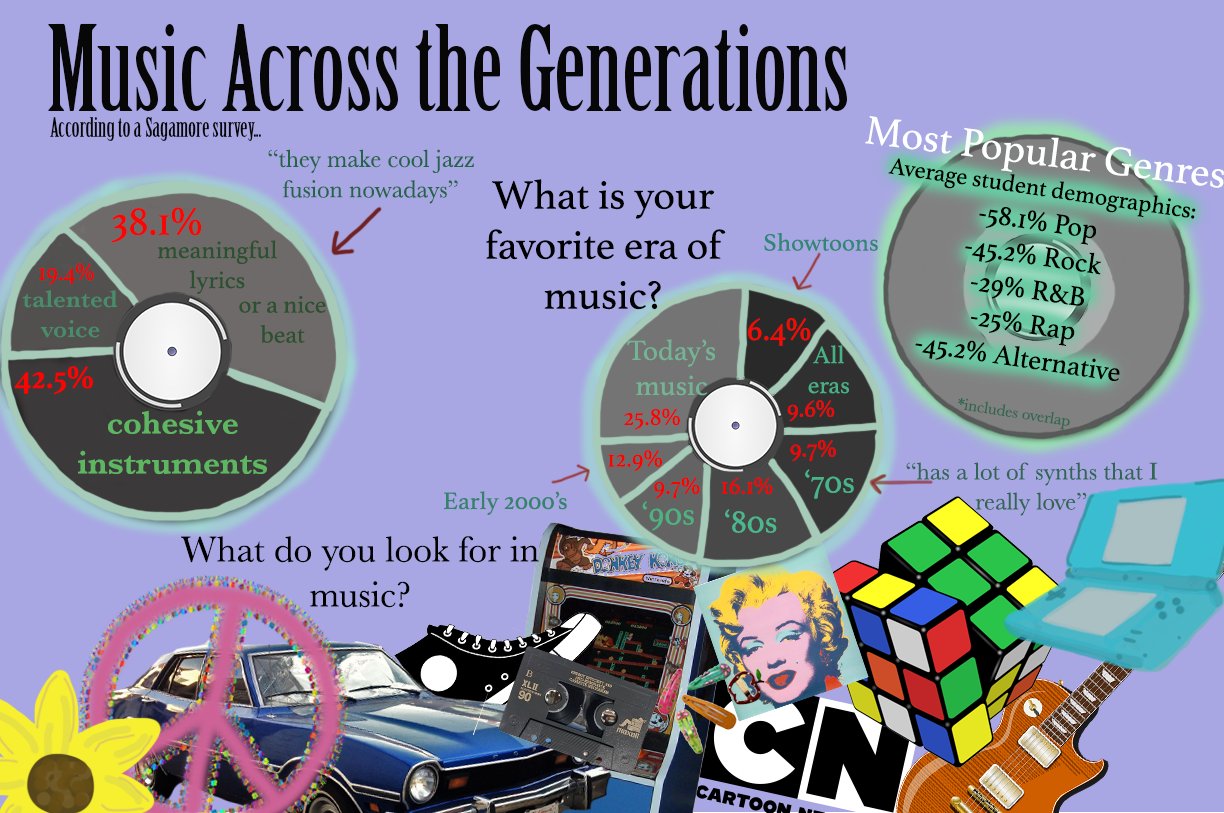 The Sagamore polled BHS students on various questions relating to types of music they listen to, relating to the type and era. The top three most popular genres were pop, rock, and R&B.
