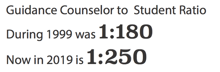 In the past 20 years, the guidance counselor to student ratio has increased dramatically. In 2009, the ratio was 1:150, the lowest it has been in recent years, due to an enrollment dip.