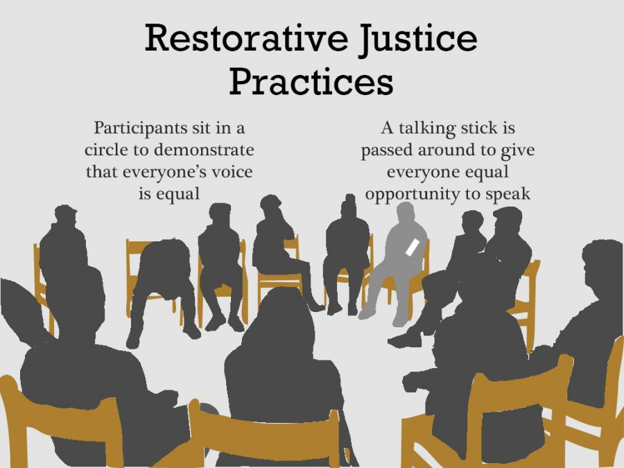 The+new+freshman+advisory+system+uses+restorative+justice+practice%2C+increasingly+popular+in+schools+nationwide%2C+to+build+connections+between+students+and+teachers.
