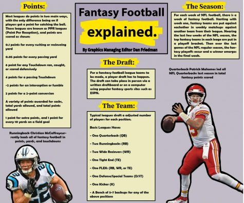 Fantasy Football Explained