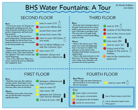BHS Water Fountains: A Tour