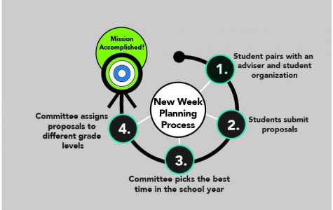Student proposals for assemblies go through multiple stages before they are chosen for the new week of assemblies in March.