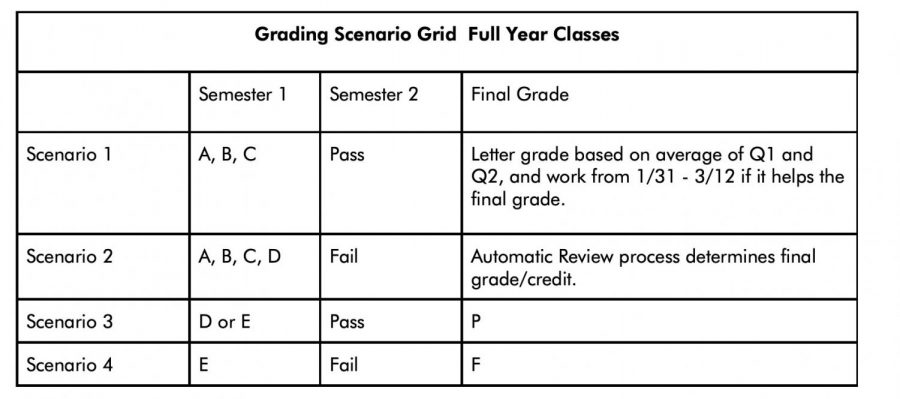 Headmaster Anthony Meyer outlined the possible grading scenarios in the table above.