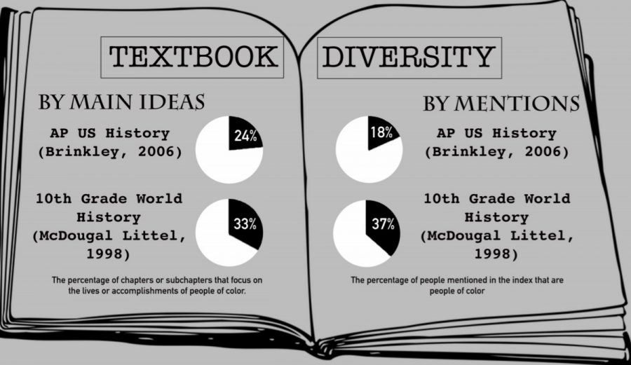 Some+statistics+about+biases+in+the+textbooks+used+in+Brookline.