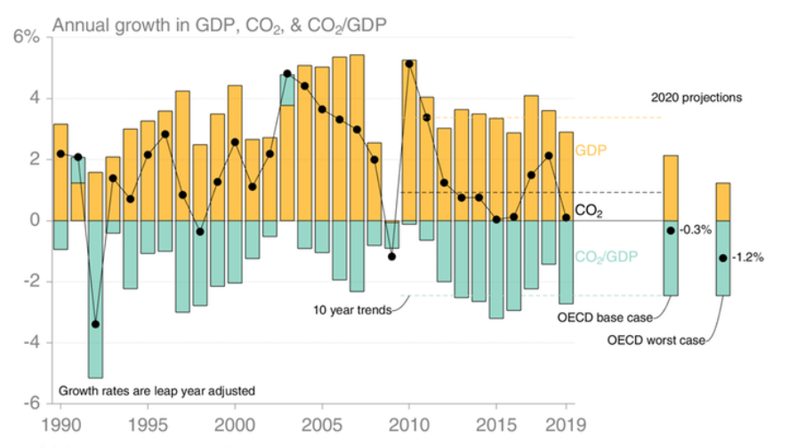 This graph depicts the annual GDP, CO2 and CO2/GDP changes since 1990.