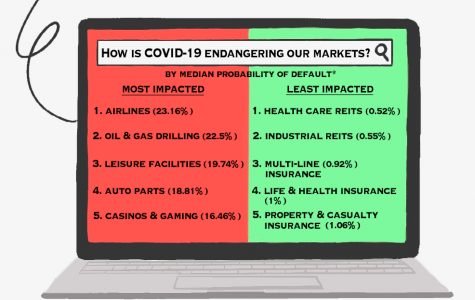 How is COVID-19 affecting our markets?