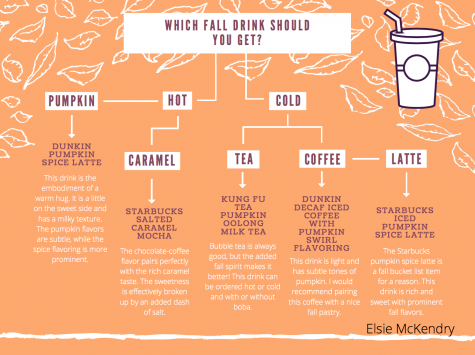 Which Fall Drink Should You Get?