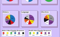 What Colors do High School Students Associate with Subjects?