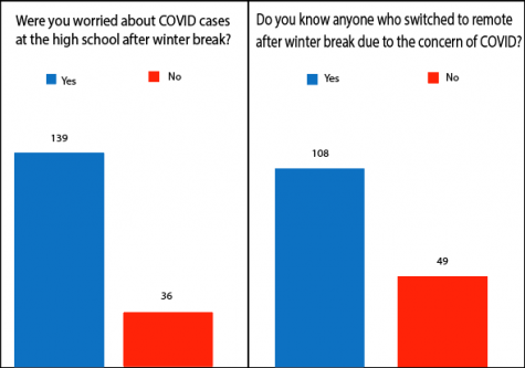 Two surveys show a majority were worried about COVID-19 after winter break.
