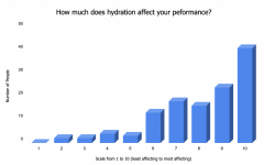 According to a survey sent out on Dec. 7 asking student athletes at the high school about nutrition, 76 out of 123 students said hydration is a factor of health that they struggle with.