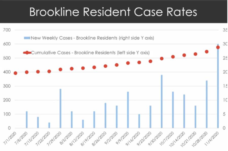 Amid rising case counts in Brookline, concerns over hybrid learning have prompted a discussion of the necessary precautions.