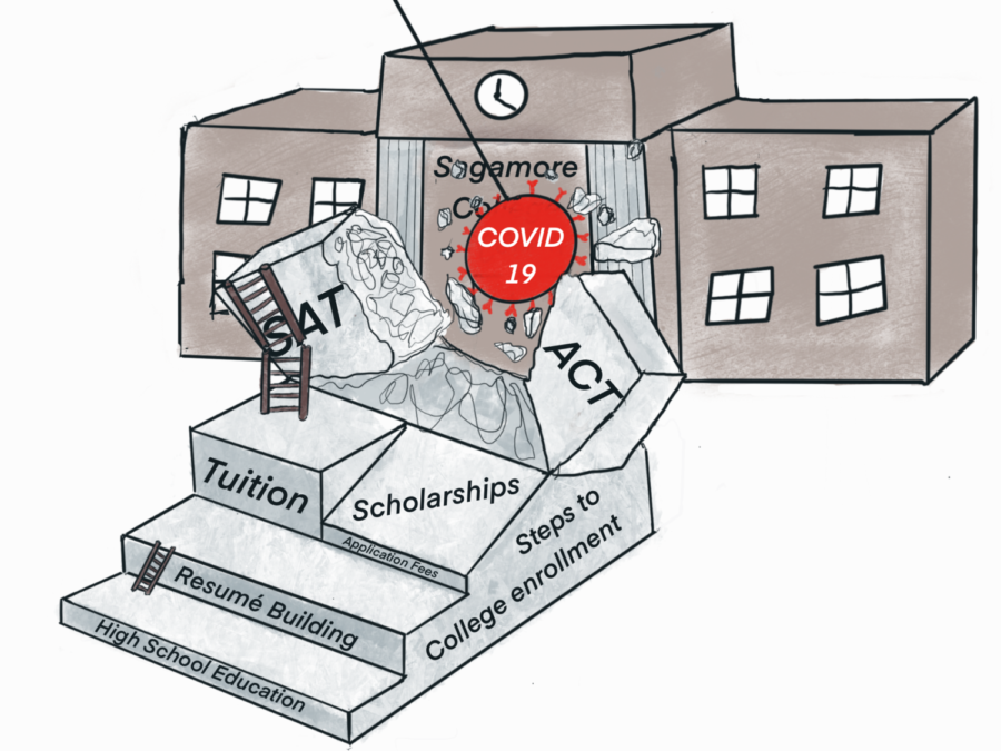 College+admissions+move+away+from+standardized+testing