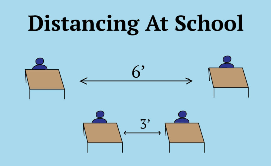 As students returned to in-person learning and the social distancing protocol was lowered from 6 feet to 3 feet, questions about student safety arose