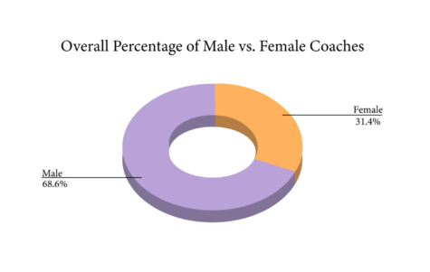 There are overall twice as many male sports coaches as female coaches across all sports teams at the high school. Many female athletes tend to prefer female coaches, as they are often more easily able to relate to them and their experiences.
