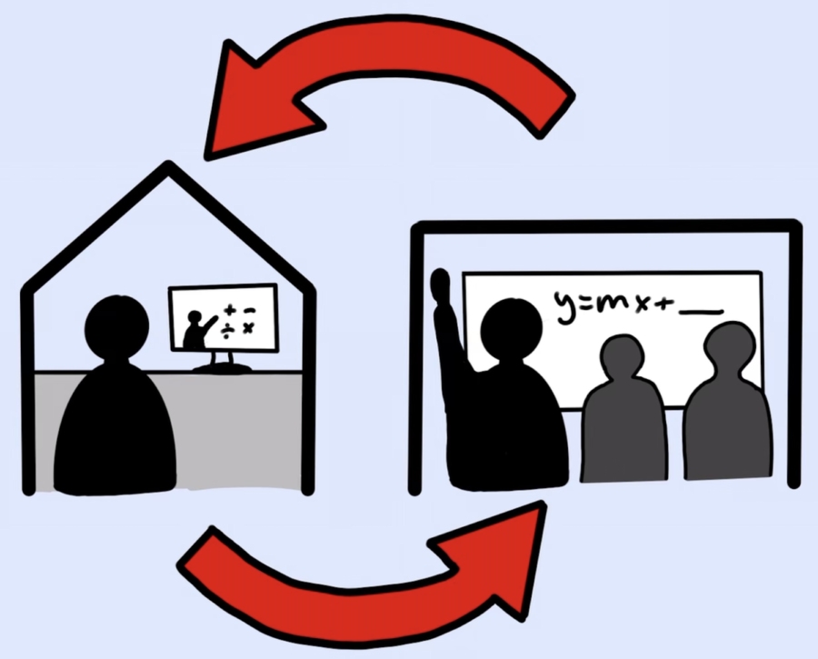 The+flipped+classroom+model%2C+which+has+been+implemented+in+many+classes+throughout+a+variety+of+different+departments+in+the+high+school%2C+has+shown+to+be+beneficial+for+students+and+promoting+racial+and+gender+equity.